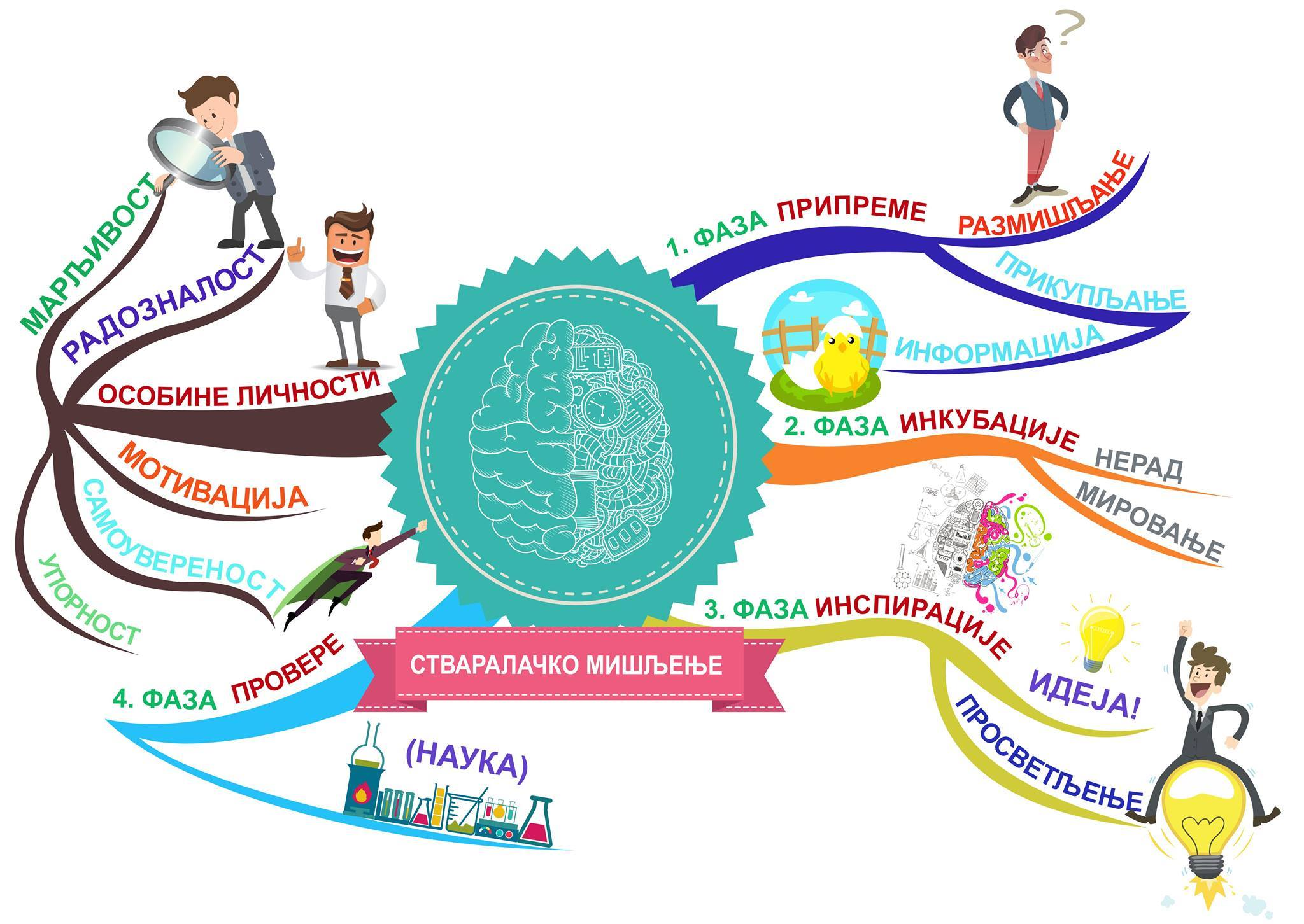 Mapa uma stvaralačkog mišljenja