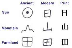 Kinesko pismo, primeri