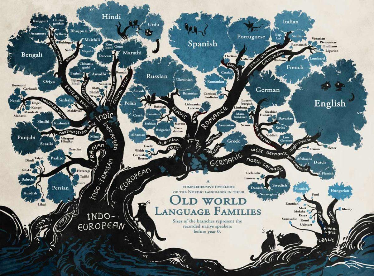 Jezičke porodice
