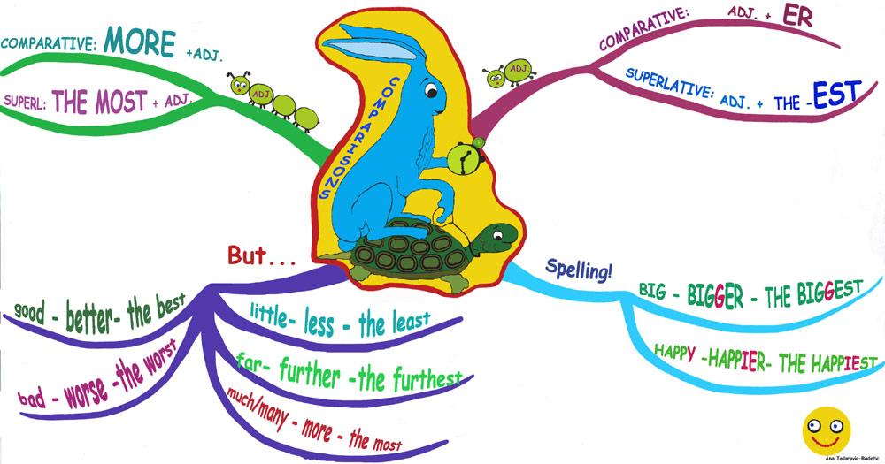 Comparisons Mind Map