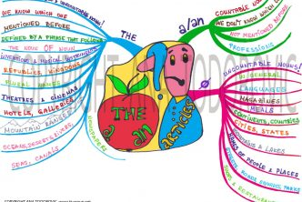 Mind Map ARTICLES1