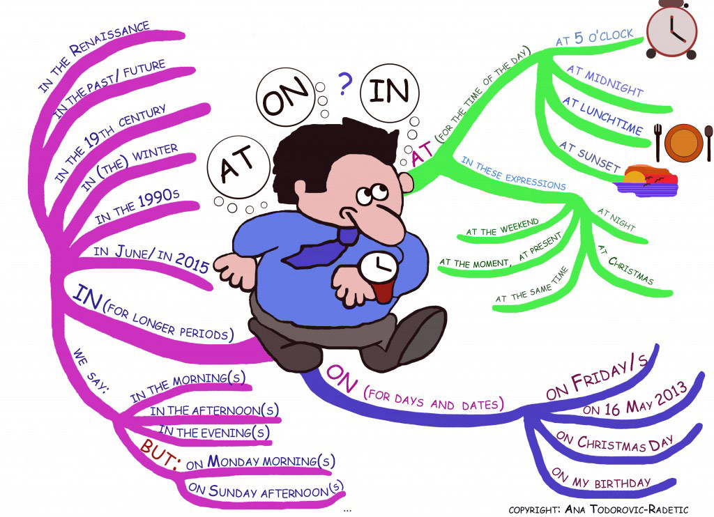 Mind Map: Prepositions of time (at/ on/ in)