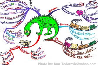 Past simple tense mind-map