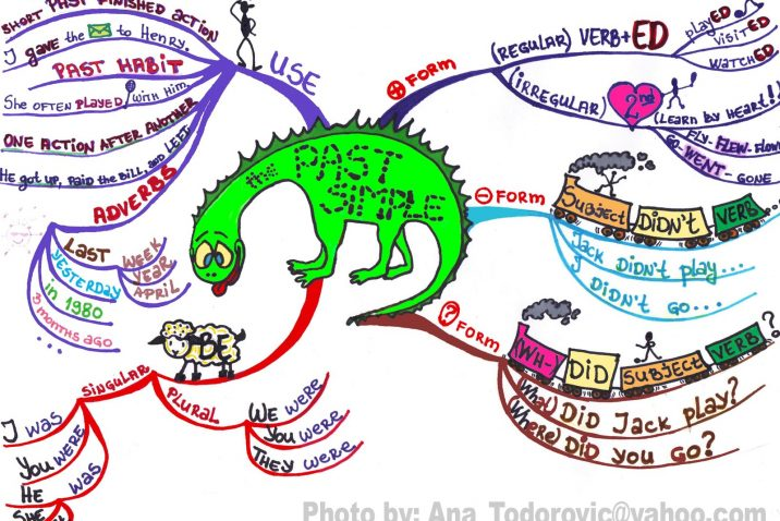 Past simple tense mind-map