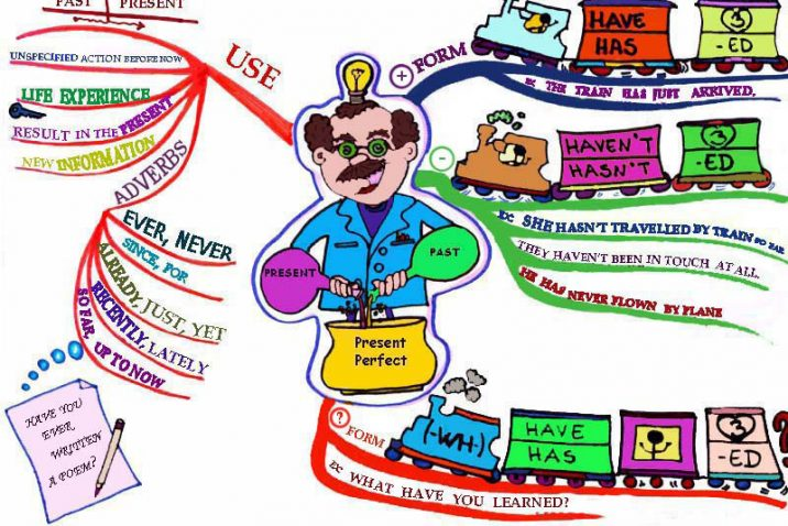 Present Perfect - mind map