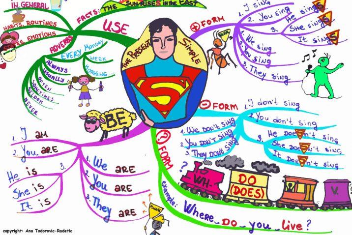 Present Simple Mind Map