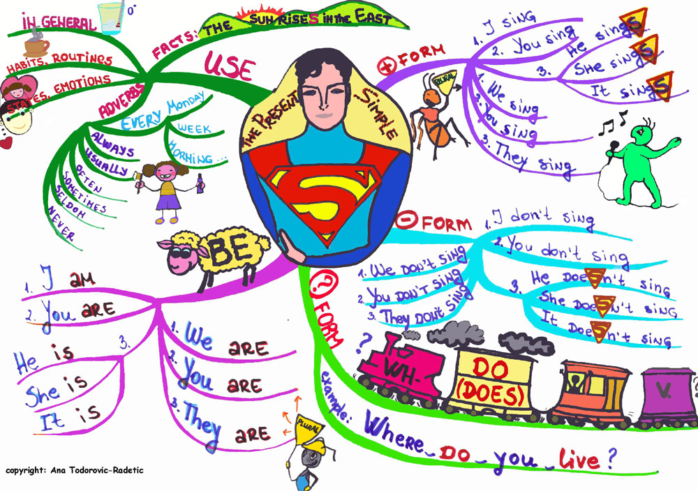 Present Simple Mind Map